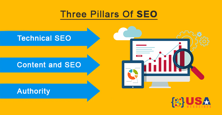 Three Pillars Of SEO